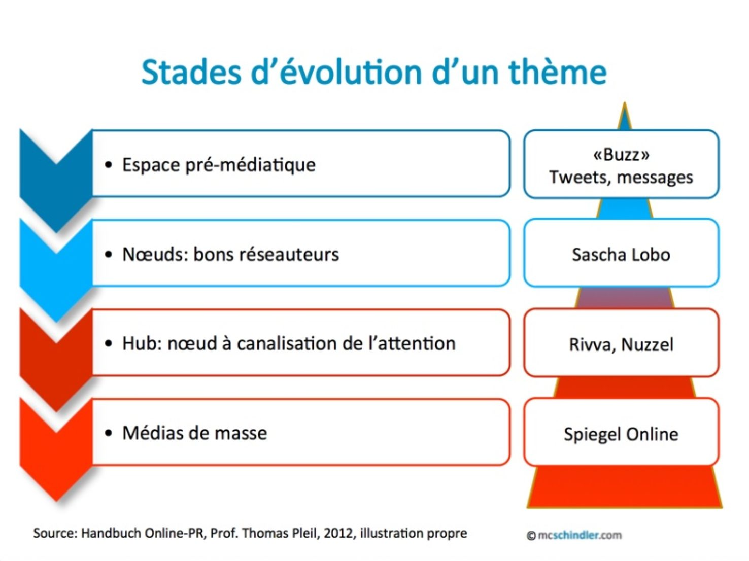stades-evolution-d-un-theme
